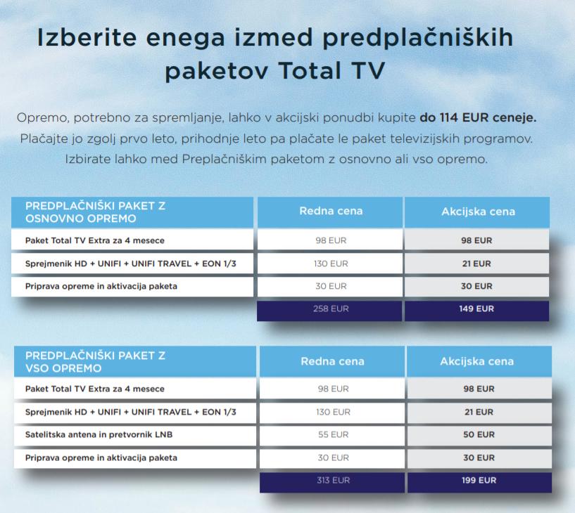 Total TV morje